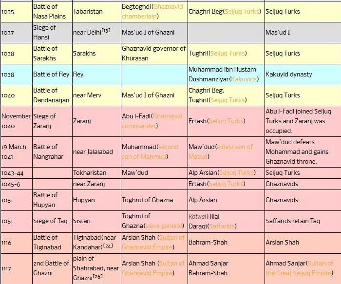 This is an incomplete list of battles fought by the Ghaznavids.